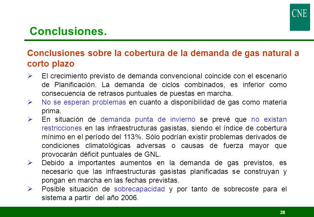 Conclusiones. Conclusiones sobre la cobertura de la demanda de gas natural a corto plazo.