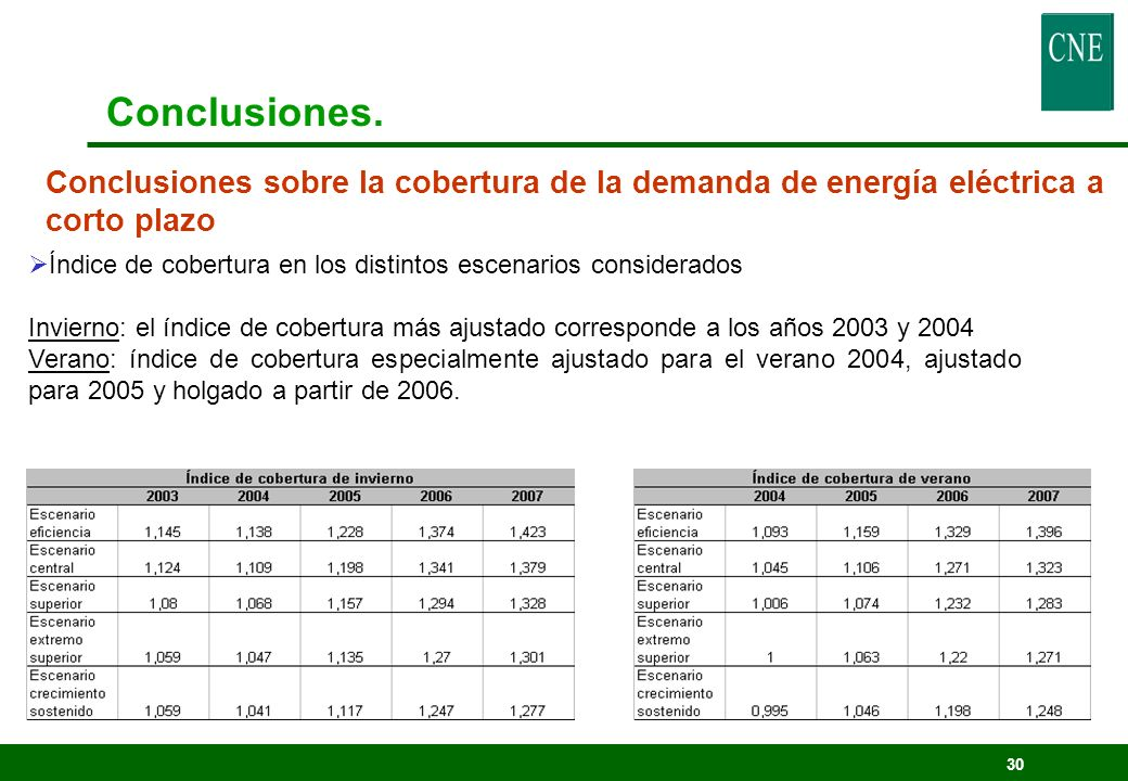 Conclusiones. Conclusiones sobre la cobertura de la demanda de energía eléctrica a corto plazo.