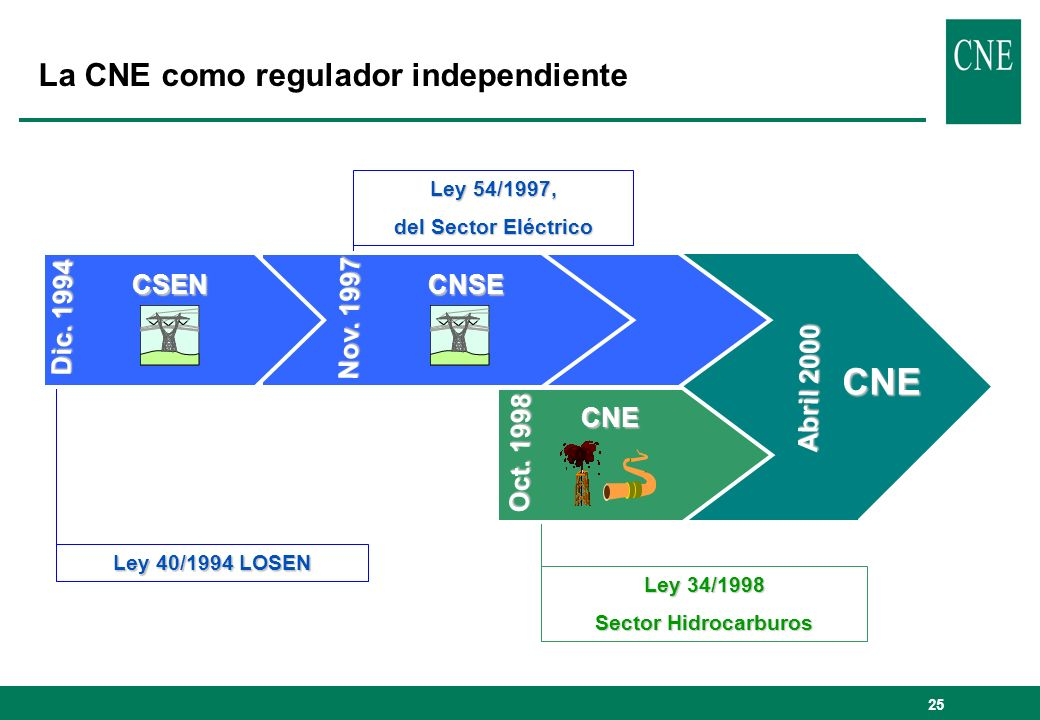 CNE La CNE como regulador independiente CSEN Dic. 1994 Nov. 1997 CNSE