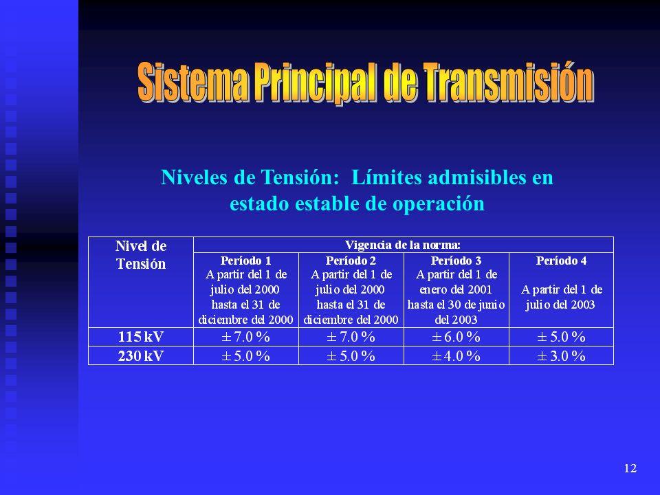 Niveles de Tensión: Límites admisibles en estado estable de operación