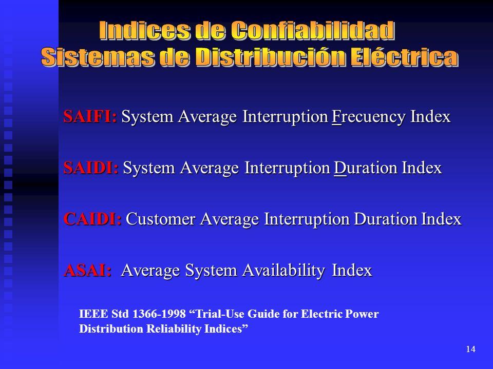 Indices de Confiabilidad Sistemas de Distribución Eléctrica