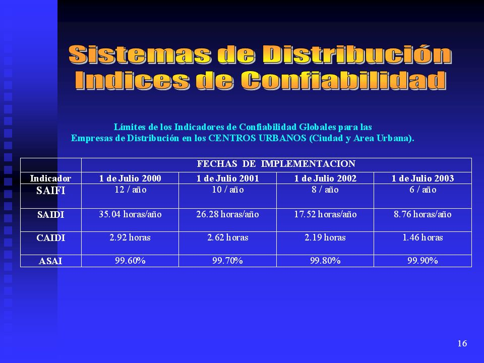 Sistemas de Distribución Indices de Confiabilidad