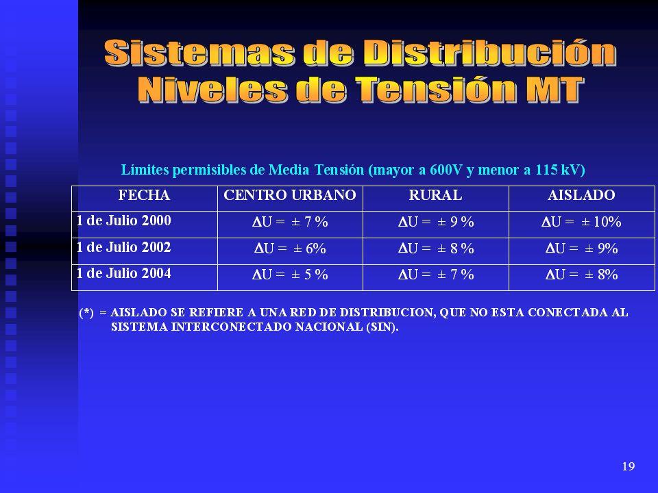 Sistemas de Distribución