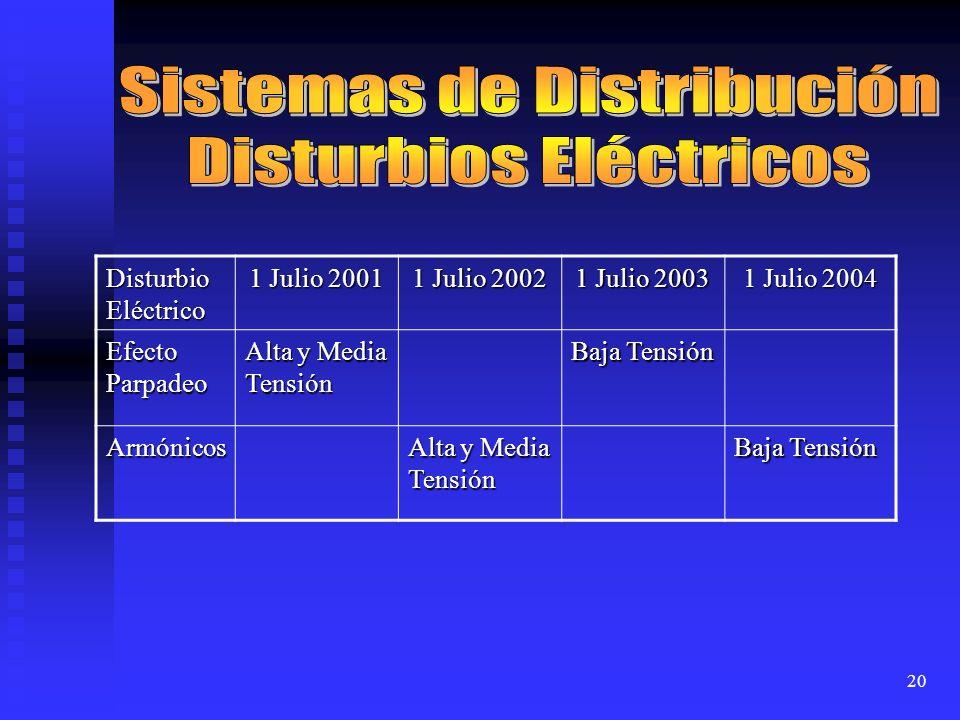 Sistemas de Distribución Disturbios Eléctricos
