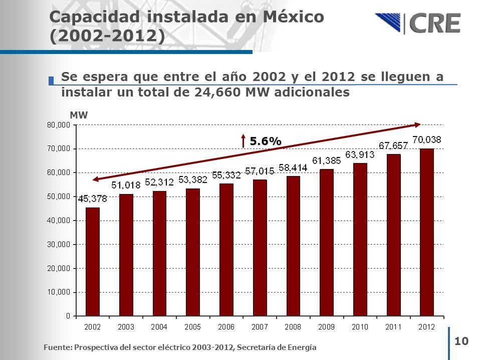 Capacidad instalada en México (2002-2012)