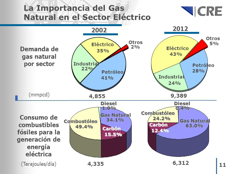 Demanda de gas natural por sector