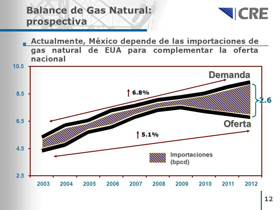 Balance de Gas Natural: prospectiva