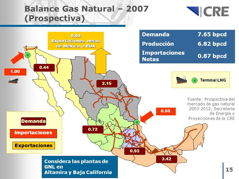 Balance Gas Natural – 2007 (Prospectiva)