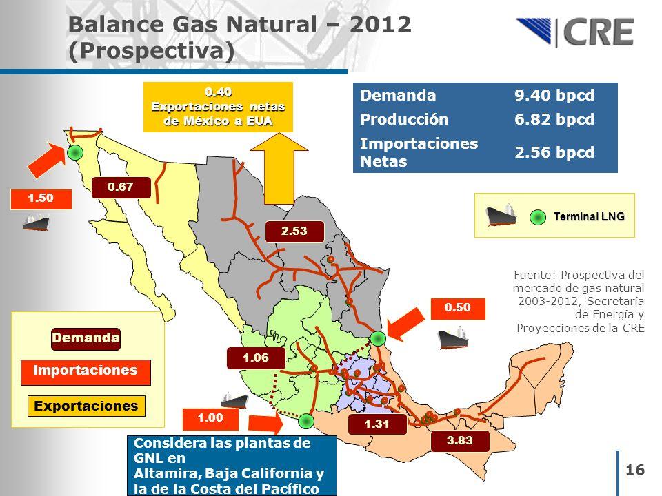 Balance Gas Natural – 2012 (Prospectiva)