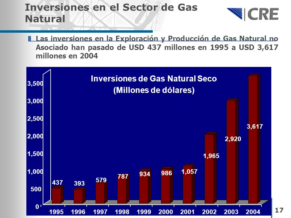 Inversiones de Gas Natural Seco