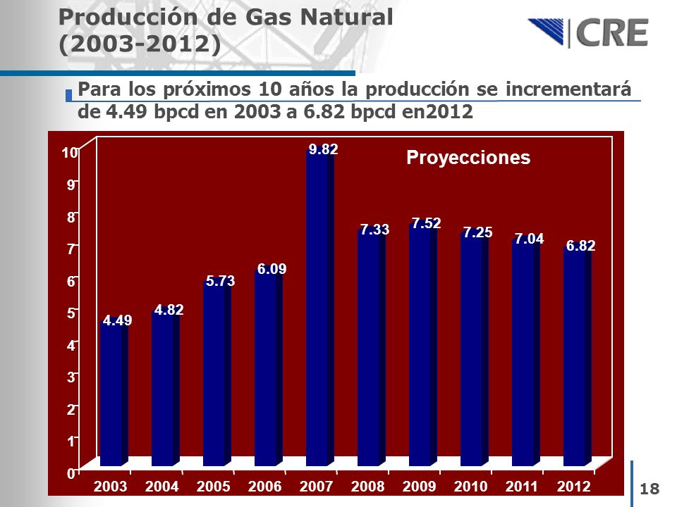 Producción de Gas Natural (2003-2012)