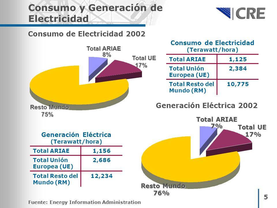 Consumo de Electricidad 2002