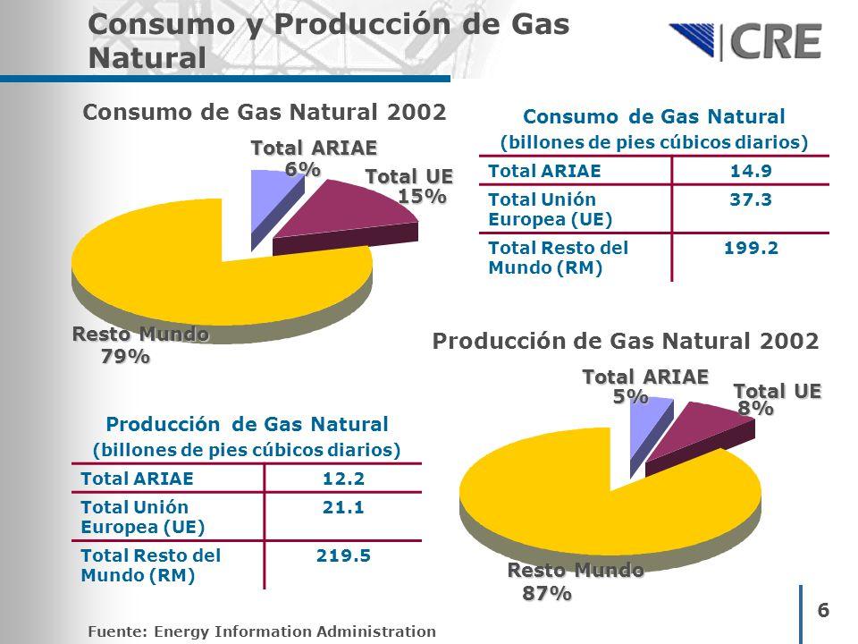 Consumo y Producción de Gas Natural