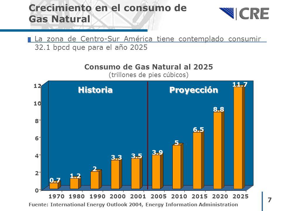 Consumo de Gas Natural al 2025 (trillones de pies cúbicos)