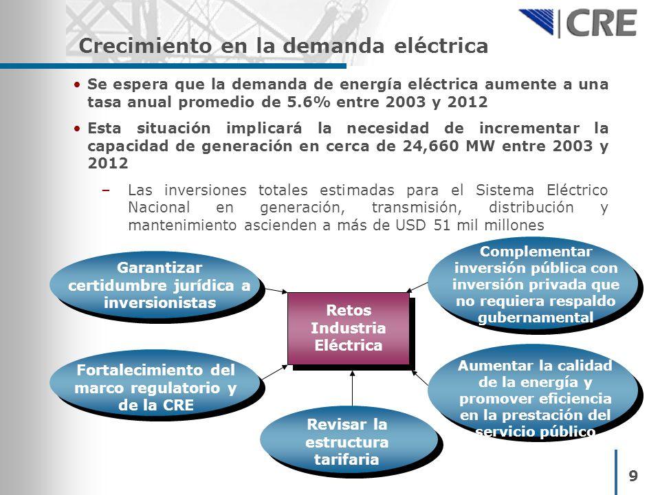 Crecimiento en la demanda eléctrica