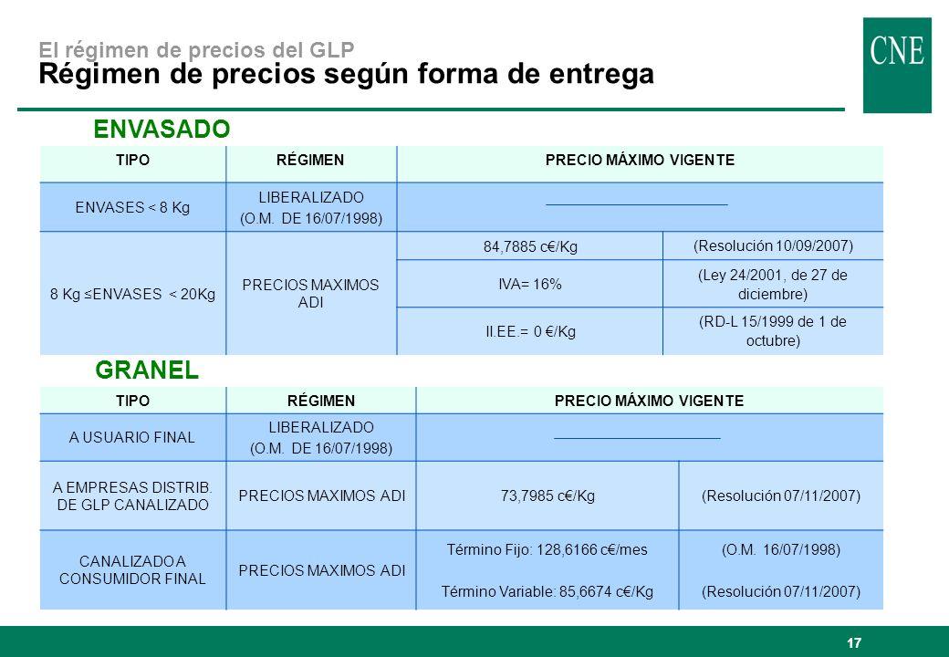 El régimen de precios del GLP Régimen de precios según forma de entrega