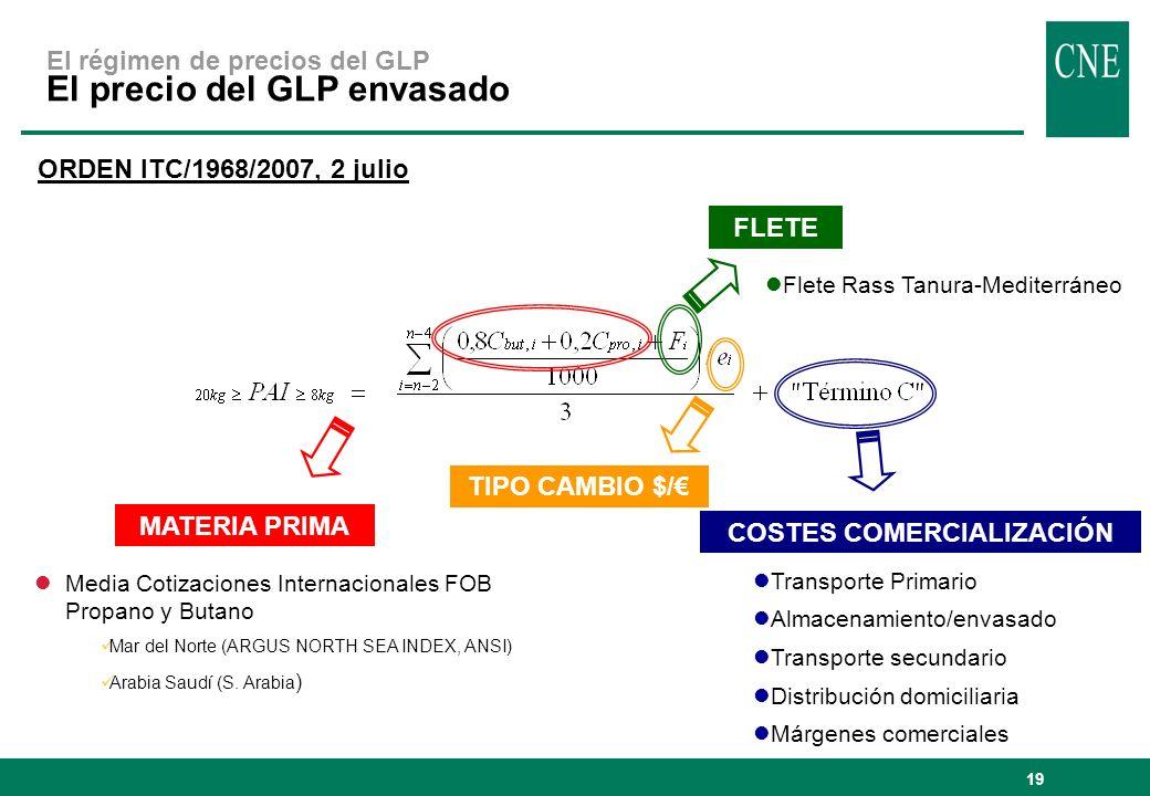 El régimen de precios del GLP El precio del GLP envasado