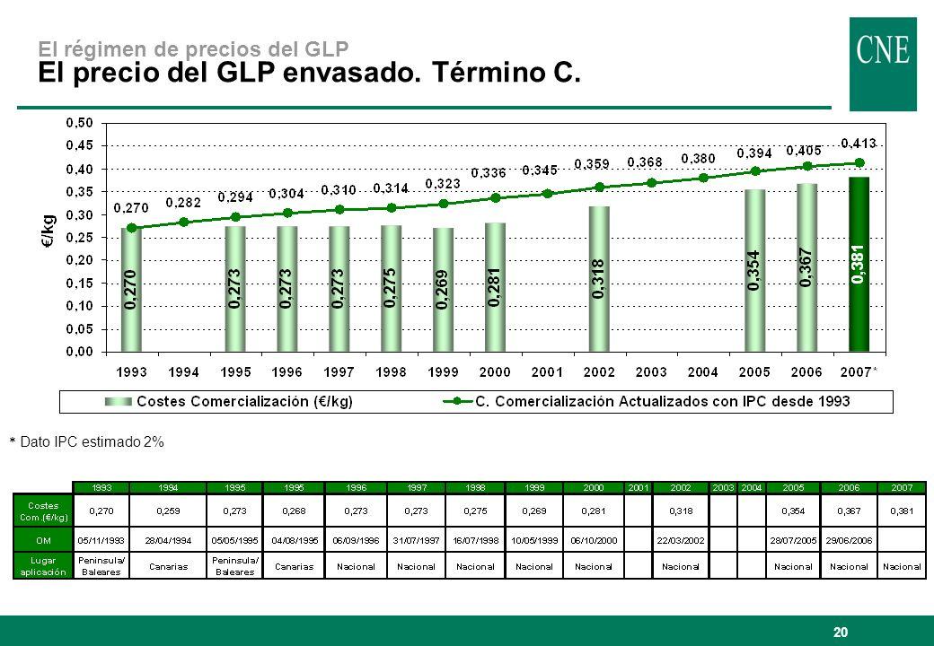 El régimen de precios del GLP El precio del GLP envasado. Término C.