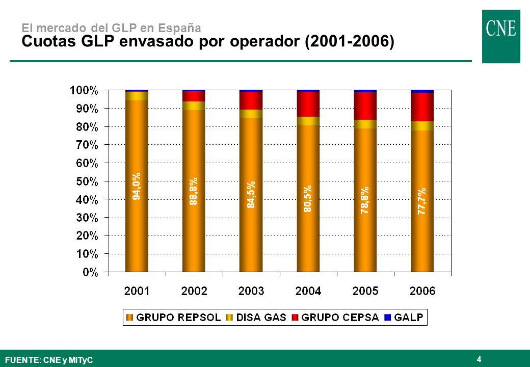 El mercado del GLP en España Cuotas GLP envasado por operador (2001-2006)