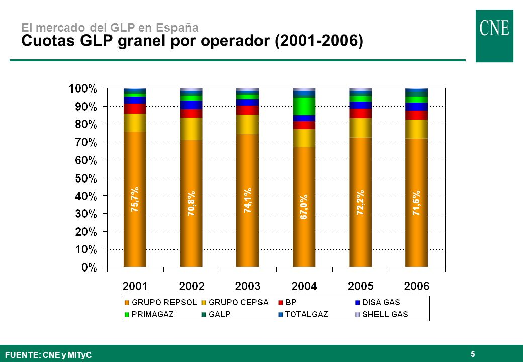 El mercado del GLP en España Cuotas GLP granel por operador (2001-2006)