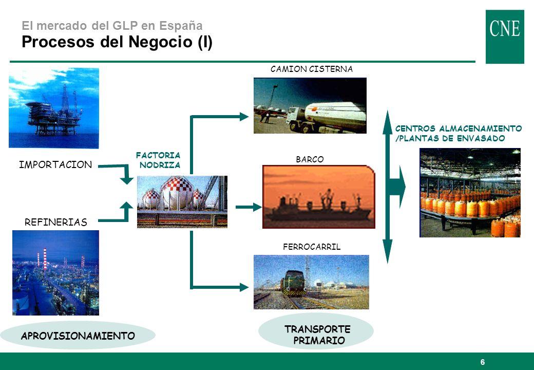 Procesos del Negocio (I)
