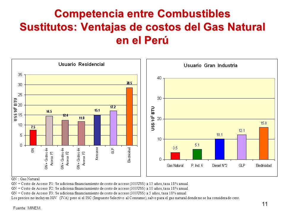 Competencia entre Combustibles Sustitutos: Ventajas de costos del Gas Natural en el Perú