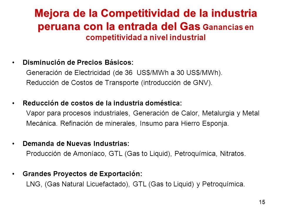 Mejora de la Competitividad de la industria peruana con la entrada del Gas Ganancias en competitividad a nivel industrial