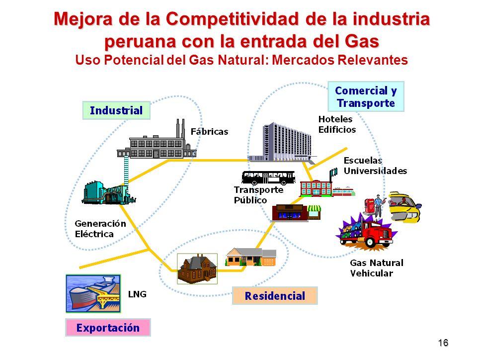 Mejora de la Competitividad de la industria peruana con la entrada del Gas Uso Potencial del Gas Natural: Mercados Relevantes