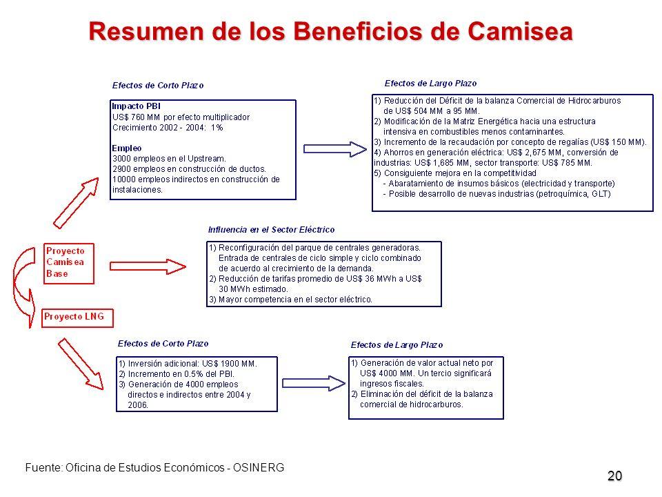 Resumen de los Beneficios de Camisea
