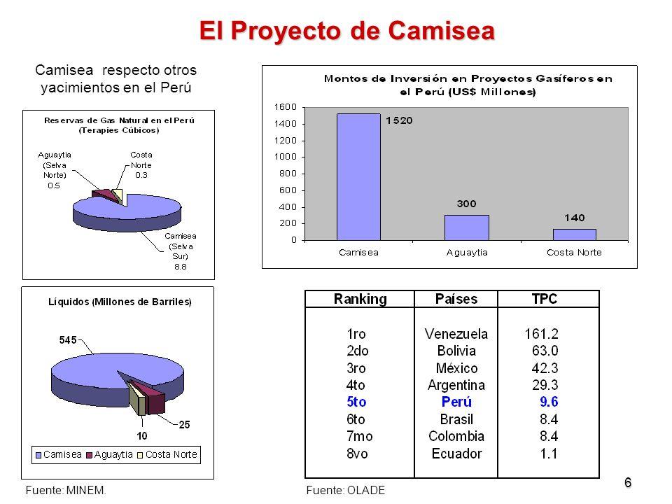 Camisea respecto otros yacimientos en el Perú
