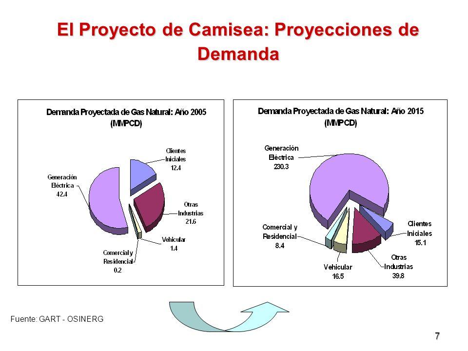 El Proyecto de Camisea: Proyecciones de Demanda