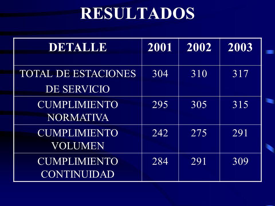 RESULTADOS DETALLE 2001 2002 2003 TOTAL DE ESTACIONES DE SERVICIO 304
