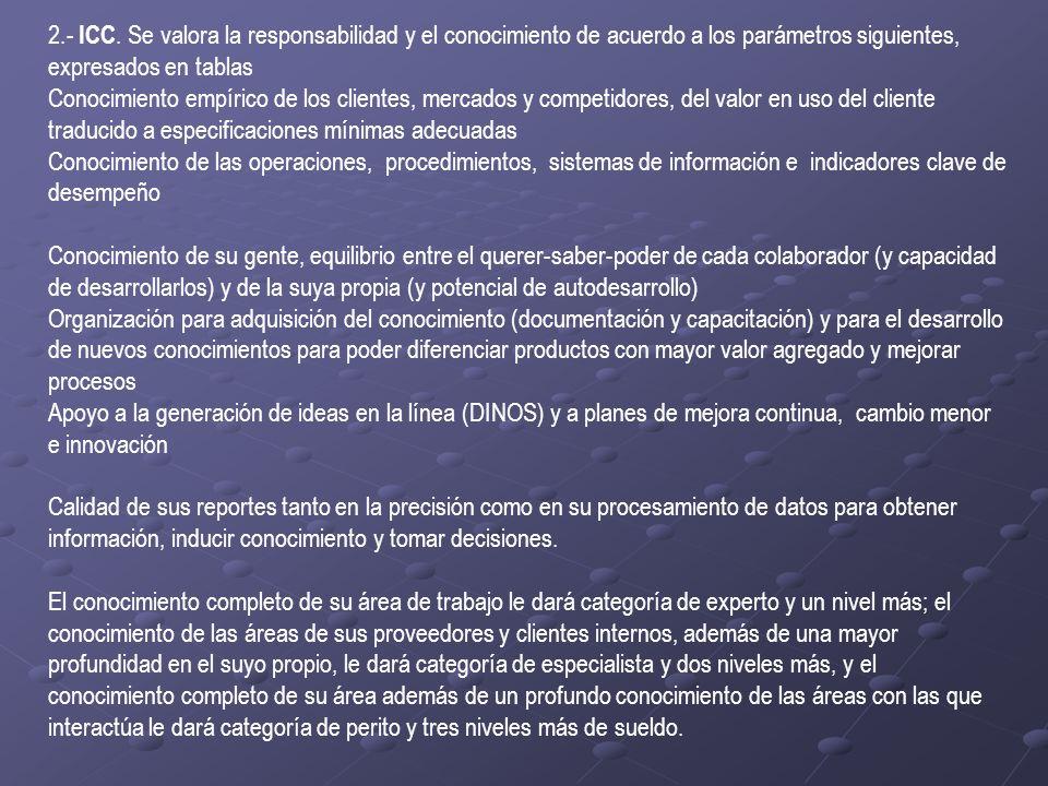 2.- ICC. Se valora la responsabilidad y el conocimiento de acuerdo a los parámetros siguientes, expresados en tablas