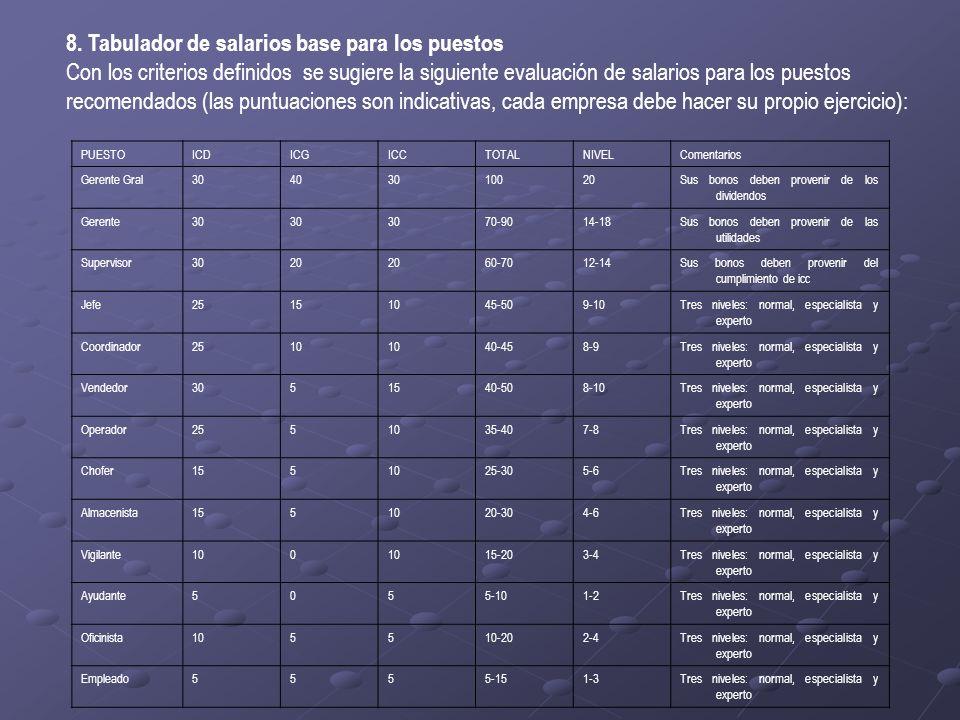 8. Tabulador de salarios base para los puestos