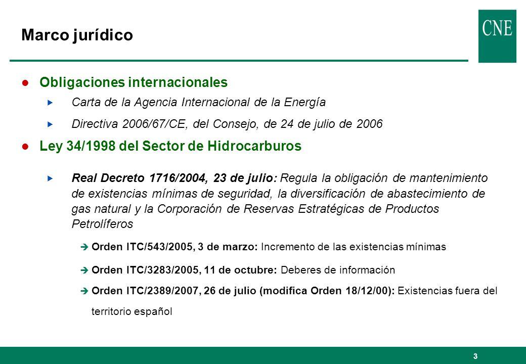 Marco jurídico Obligaciones internacionales