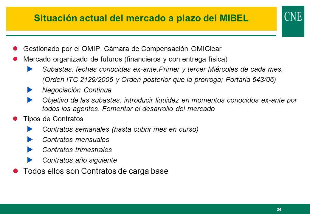 Situación actual del mercado a plazo del MIBEL