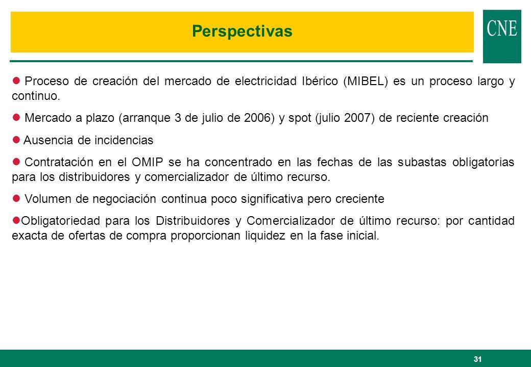 Perspectivas Proceso de creación del mercado de electricidad Ibérico (MIBEL) es un proceso largo y continuo.