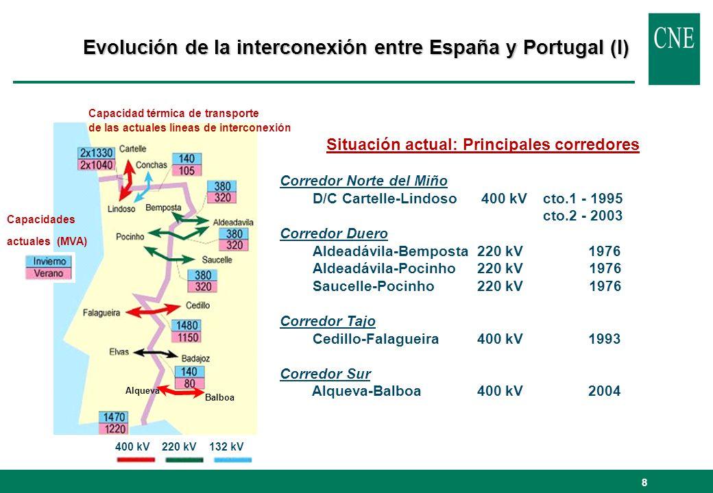 Evolución de la interconexión entre España y Portugal (I)