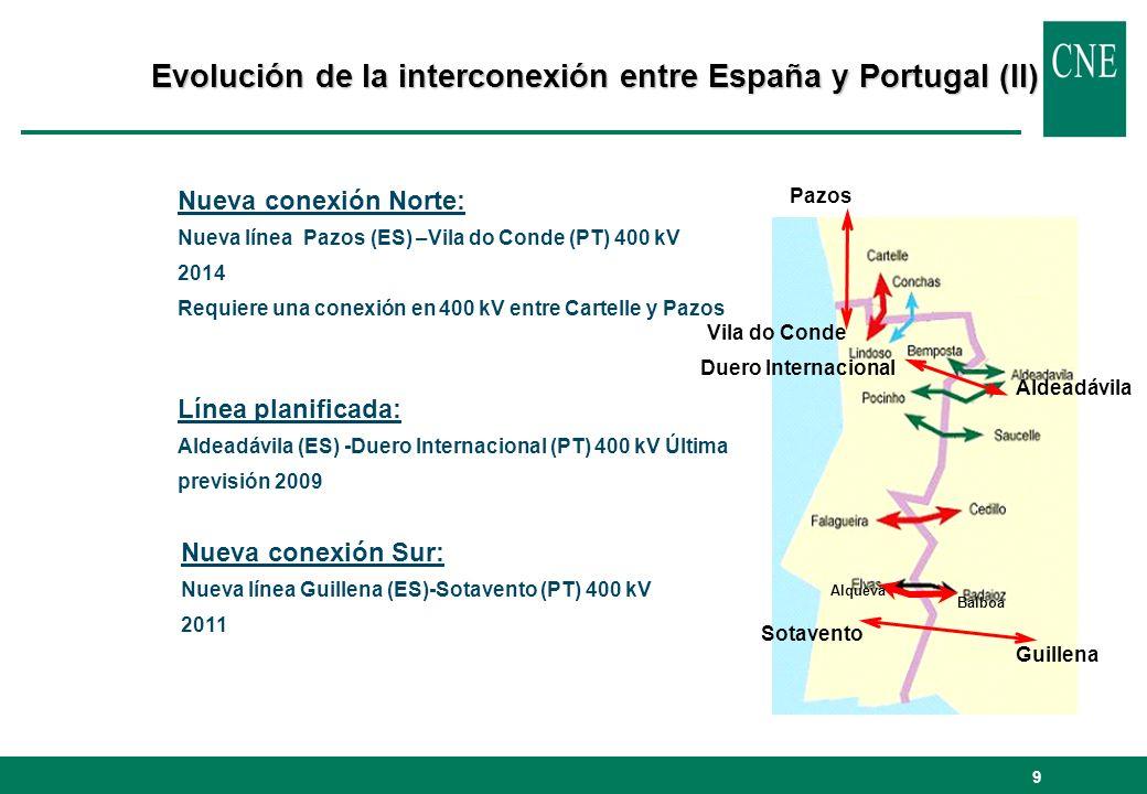 Evolución de la interconexión entre España y Portugal (II)