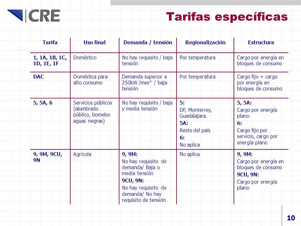 Tarifas específicas 10 Tarifa Uso final Demanda / tensión