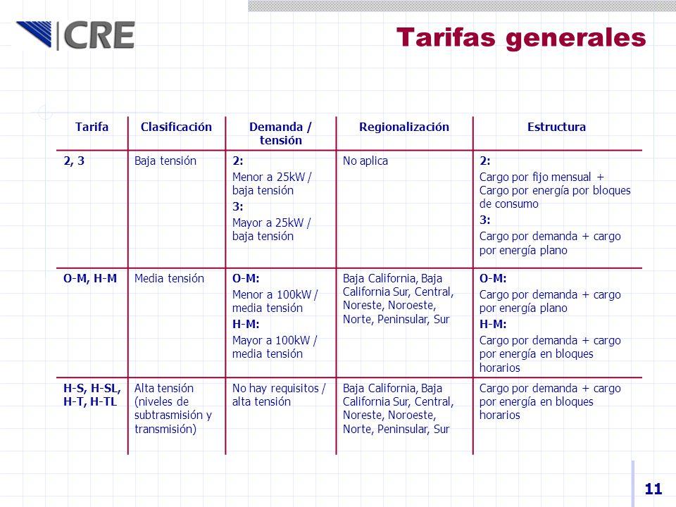 Tarifas generales 11 Tarifa Clasificación Demanda / tensión