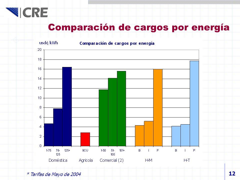 Comparación de cargos por energía