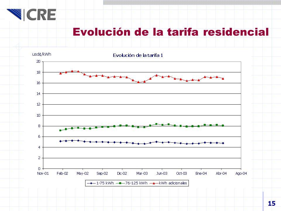 Evolución de la tarifa residencial