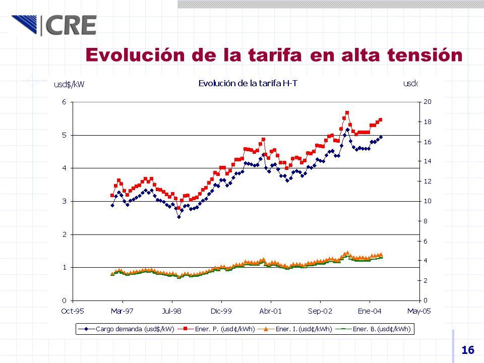 Evolución de la tarifa en alta tensión