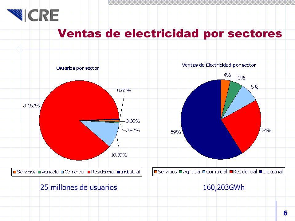 Ventas de electricidad por sectores