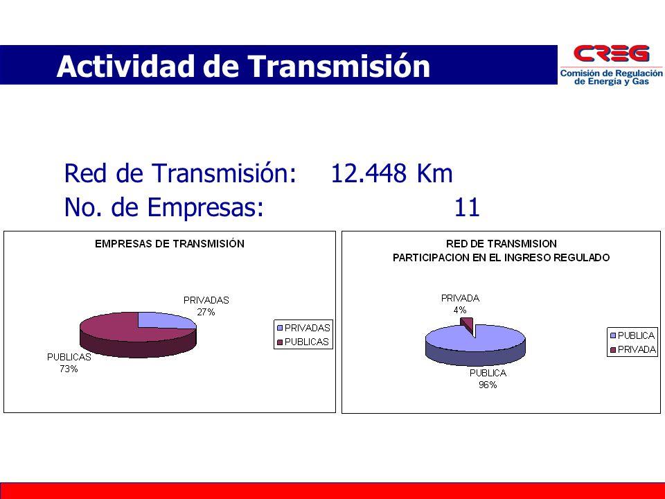 Actividad de Transmisión