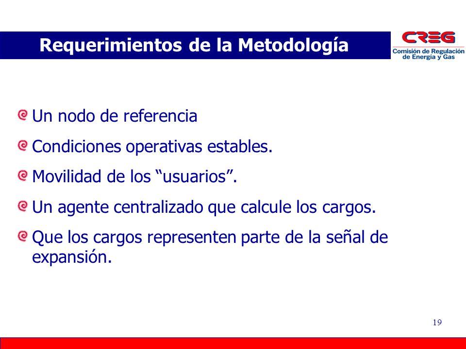Requerimientos de la Metodología