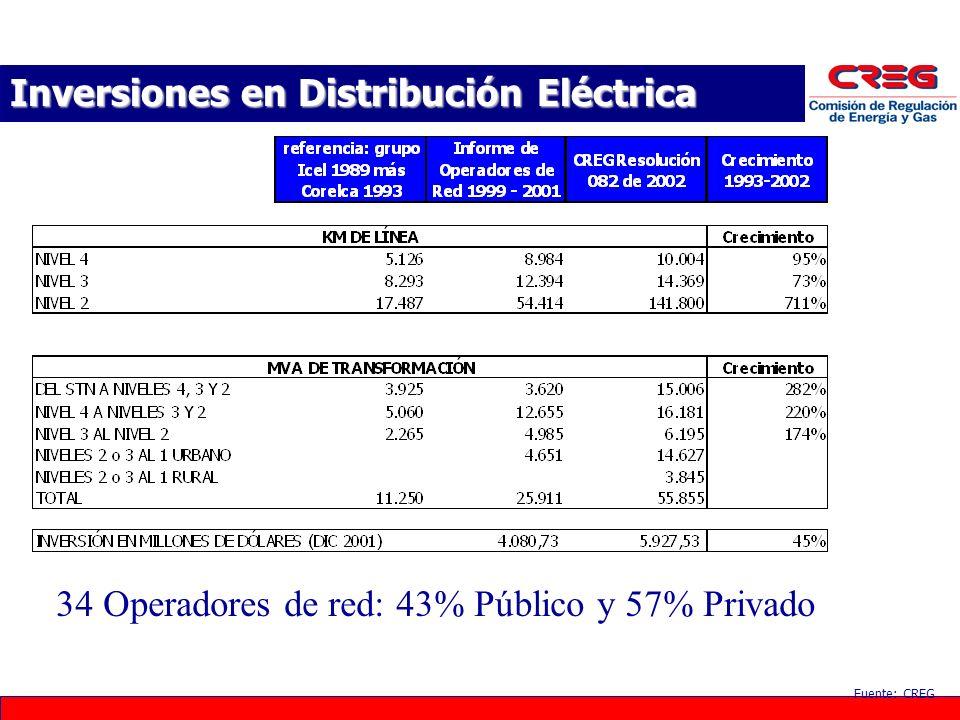 Inversiones en Distribución Eléctrica