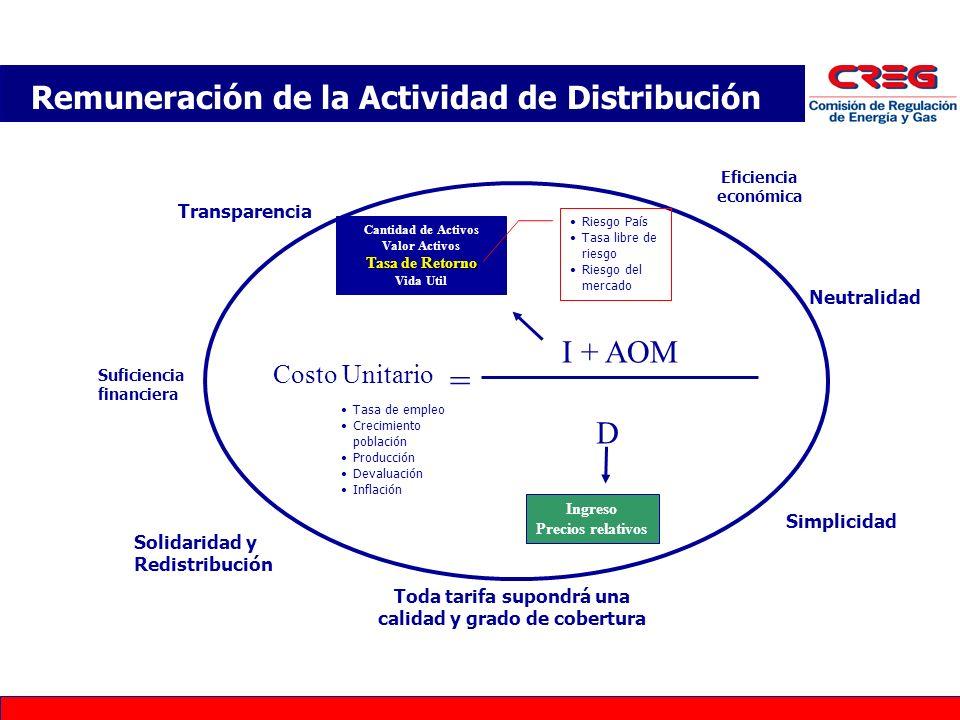 Remuneración de la Actividad de Distribución