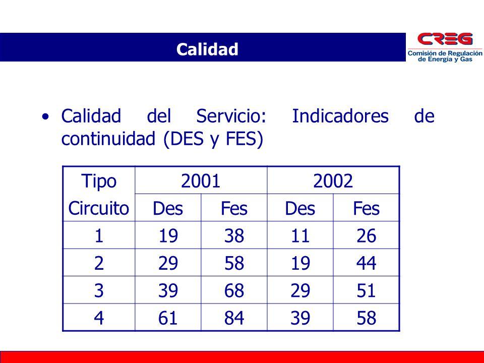 Calidad del Servicio: Indicadores de continuidad (DES y FES) Tipo